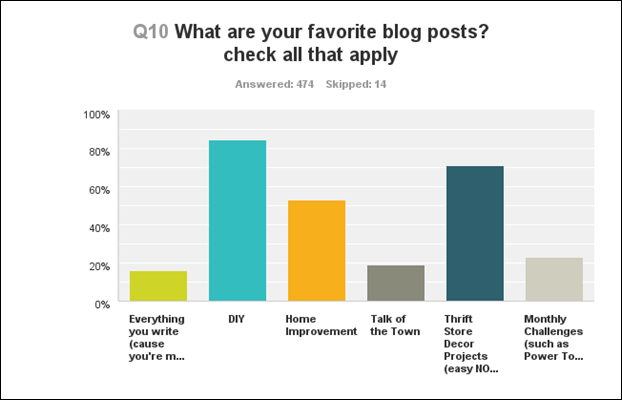 q10 favorite blog posts