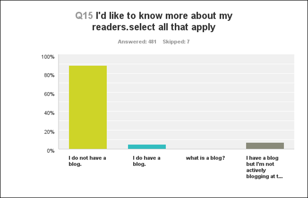 q15 do you have a blog