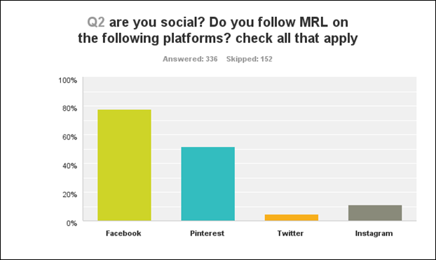 q2 are you social