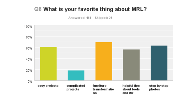 q6 what is your favorite thing about MRL
